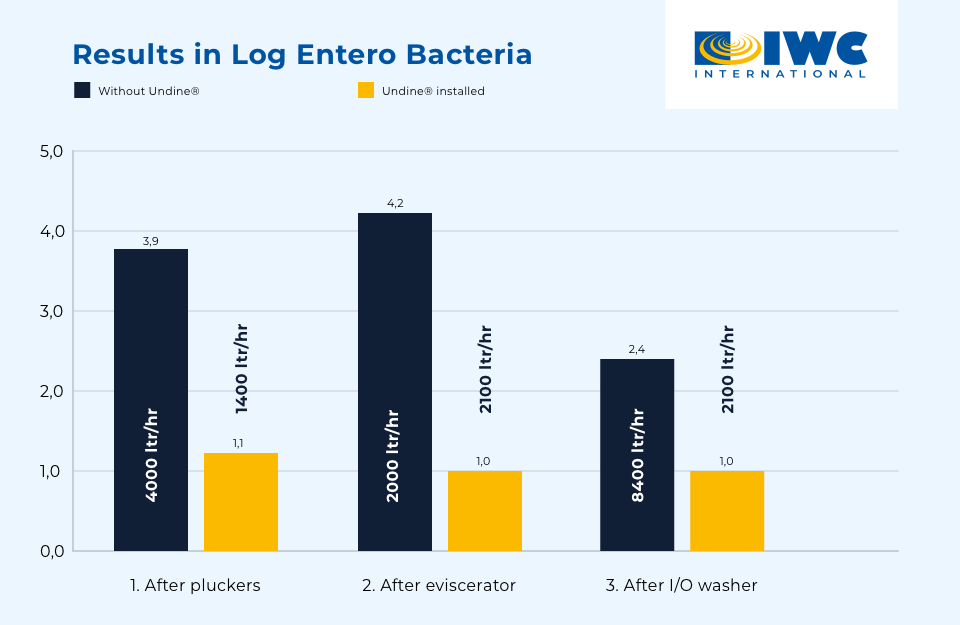 2. Results in Log Entero Bacteria